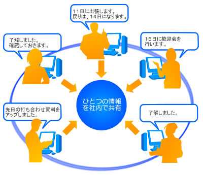 【必要な機能だけを選んで利用できるグループウェアE-グルPro】なら社内コミュニケーションの円滑化と業務改善に大いに役立ちます。